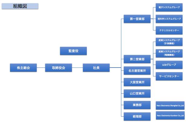 日本オートマティックコントロール株式会社 組織図
