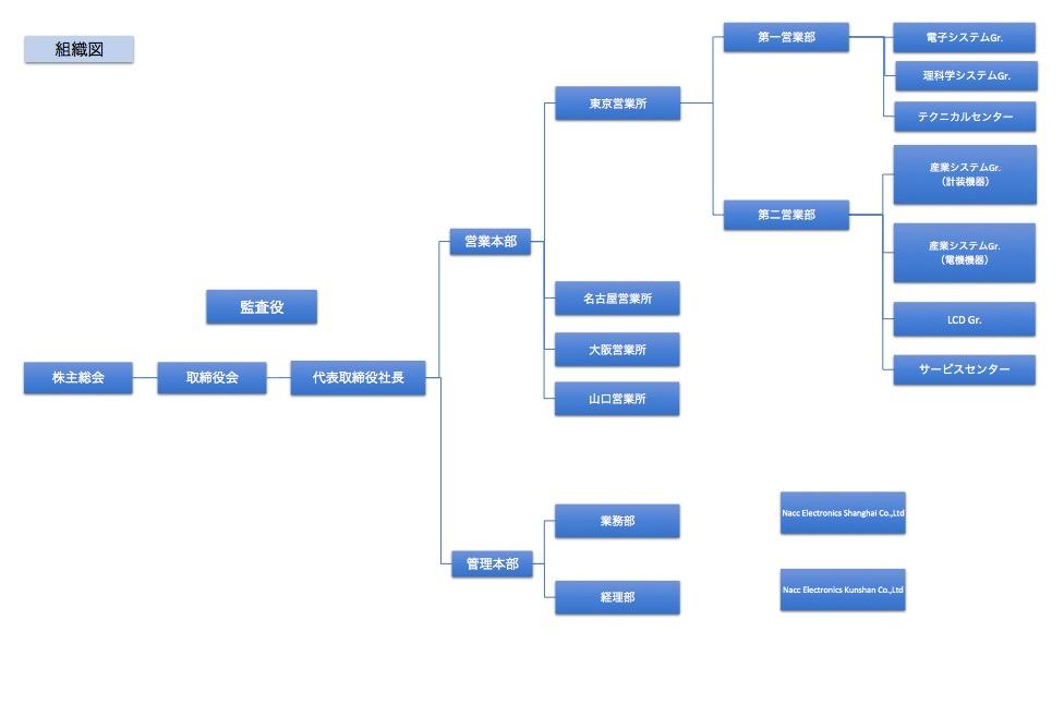 日本オートマティックコントロール株式会社組織図